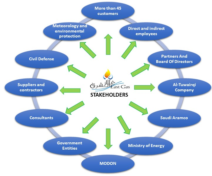 egc-stakeholders